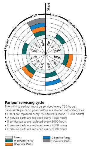 Service-wheel